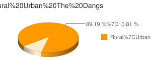 The Dangs census population